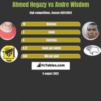 Ahmed Hegazy vs Andre Wisdom h2h player stats