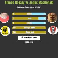 Ahmed Hegazy vs Angus MacDonald h2h player stats