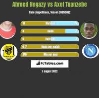 Ahmed Hegazy vs Axel Tuanzebe h2h player stats