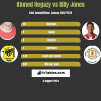 Ahmed Hegazy vs Billy Jones h2h player stats