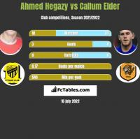 Ahmed Hegazy vs Callum Elder h2h player stats