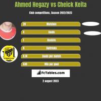 Ahmed Hegazy vs Cheick Keita h2h player stats