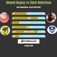 Ahmed Hegazy vs Clark Robertson h2h player stats