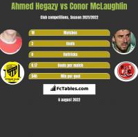 Ahmed Hegazy vs Conor McLaughlin h2h player stats