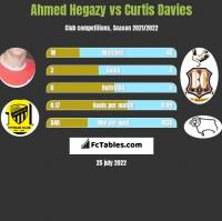 Ahmed Hegazy vs Curtis Davies h2h player stats