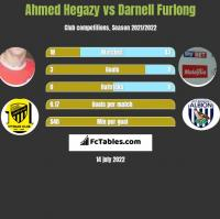 Ahmed Hegazy vs Darnell Furlong h2h player stats