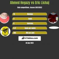 Ahmed Hegazy vs Eric Lichaj h2h player stats