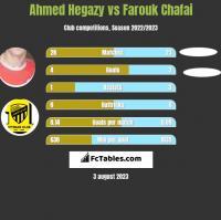 Ahmed Hegazy vs Farouk Chafai h2h player stats