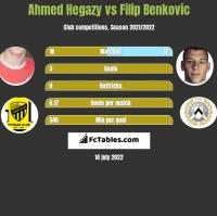 Ahmed Hegazy vs Filip Benković h2h player stats