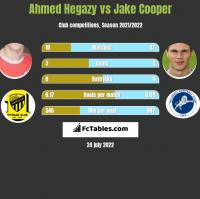 Ahmed Hegazy vs Jake Cooper h2h player stats