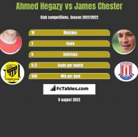 Ahmed Hegazy vs James Chester h2h player stats