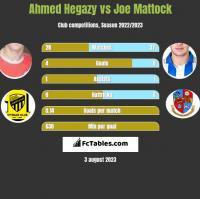 Ahmed Hegazy vs Joe Mattock h2h player stats