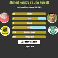 Ahmed Hegazy vs Joe Newell h2h player stats