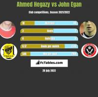 Ahmed Hegazy vs John Egan h2h player stats