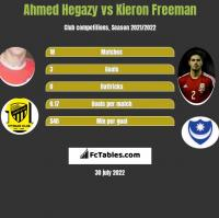 Ahmed Hegazy vs Kieron Freeman h2h player stats