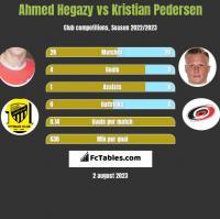 Ahmed Hegazy vs Kristian Pedersen h2h player stats