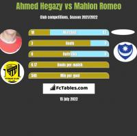 Ahmed Hegazy vs Mahlon Romeo h2h player stats