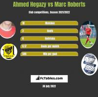 Ahmed Hegazy vs Marc Roberts h2h player stats