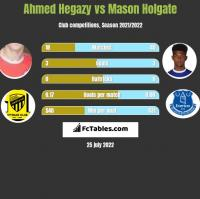 Ahmed Hegazy vs Mason Holgate h2h player stats