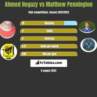 Ahmed Hegazy vs Matthew Pennington h2h player stats