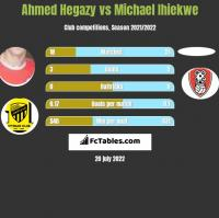 Ahmed Hegazy vs Michael Ihiekwe h2h player stats