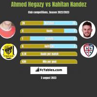 Ahmed Hegazy vs Nahitan Nandez h2h player stats
