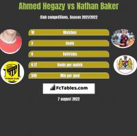 Ahmed Hegazy vs Nathan Baker h2h player stats