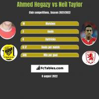 Ahmed Hegazy vs Neil Taylor h2h player stats
