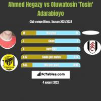 Ahmed Hegazy vs Oluwatosin 'Tosin' Adarabioyo h2h player stats