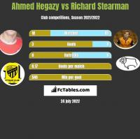 Ahmed Hegazy vs Richard Stearman h2h player stats