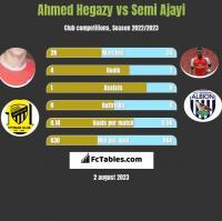 Ahmed Hegazy vs Semi Ajayi h2h player stats