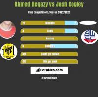 Ahmed Hegazy vs Josh Cogley h2h player stats