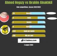 Ahmed Hegazy vs Ibrahim Alnakhkli h2h player stats