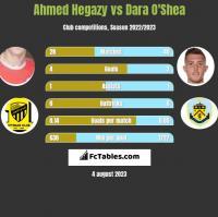 Ahmed Hegazy vs Dara O'Shea h2h player stats