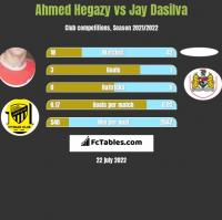 Ahmed Hegazy vs Jay Dasilva h2h player stats