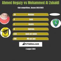 Ahmed Hegazy vs Mohammed Al Zubaidi h2h player stats