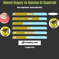Ahmed Hegazy vs Hamdan Al Shamrani h2h player stats