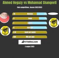 Ahmed Hegazy vs Muhannad Shanqeeti h2h player stats
