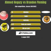 Ahmed Hegazy vs Brandon Fleming h2h player stats