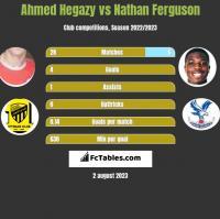 Ahmed Hegazy vs Nathan Ferguson h2h player stats