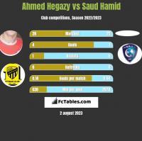 Ahmed Hegazy vs Saud Hamid h2h player stats
