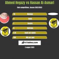 Ahmed Hegazy vs Hassan Al-Asmari h2h player stats