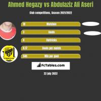Ahmed Hegazy vs Abdulaziz Ali Aseri h2h player stats