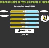 Ahmed Ibrahim Al Yassi vs Bandar Al Ahbabi h2h player stats