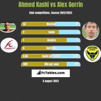 Ahmed Kashi vs Alex Gorrin h2h player stats
