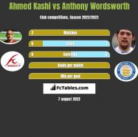 Ahmed Kashi vs Anthony Wordsworth h2h player stats