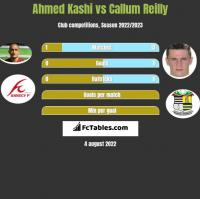 Ahmed Kashi vs Callum Reilly h2h player stats