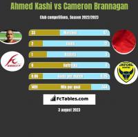Ahmed Kashi vs Cameron Brannagan h2h player stats