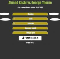 Ahmed Kashi vs George Thorne h2h player stats