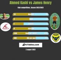 Ahmed Kashi vs James Henry h2h player stats